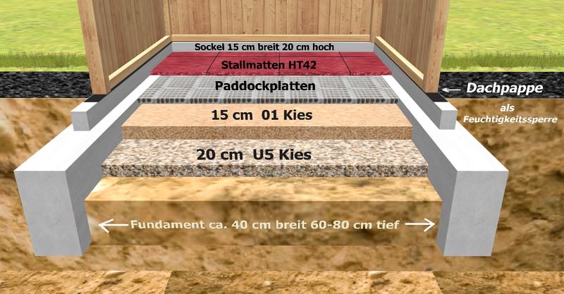 Unsere Beispiele Fur Bodenaufbauten Im Stallbau Skandwood